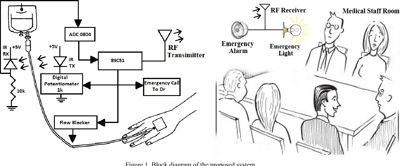 Figure 1 from Air embolism protecting system for safe