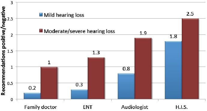 PDF] MarkeTrak VIII: The Key Influencing Factors in Hearing