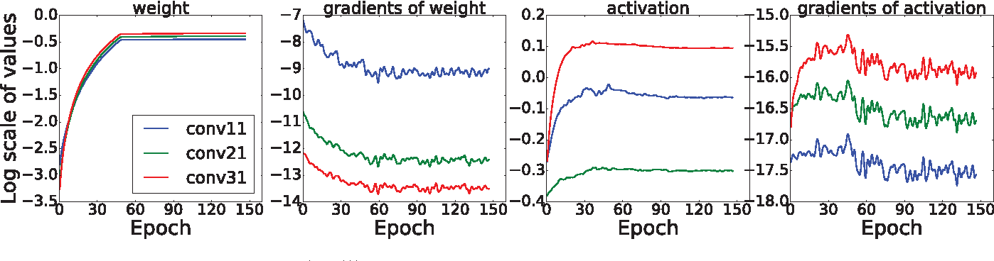 FxpNet: Training a deep convolutional neural network in