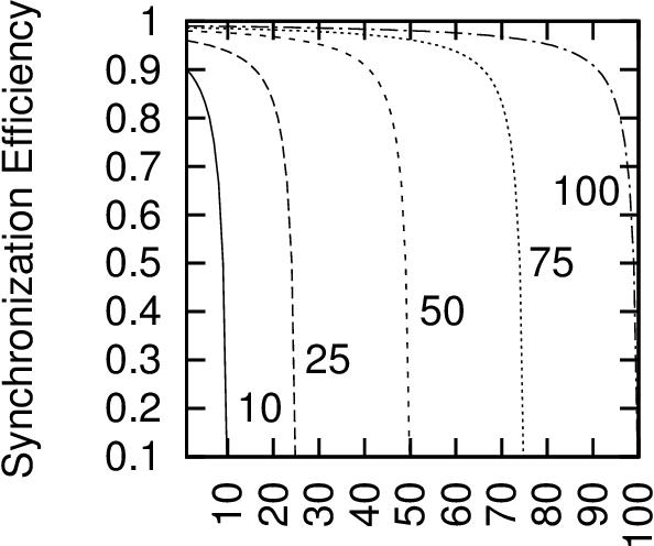 figure 6.22