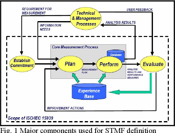 [PDF] A Framework of Software Testing Metrics – Part 2 ...