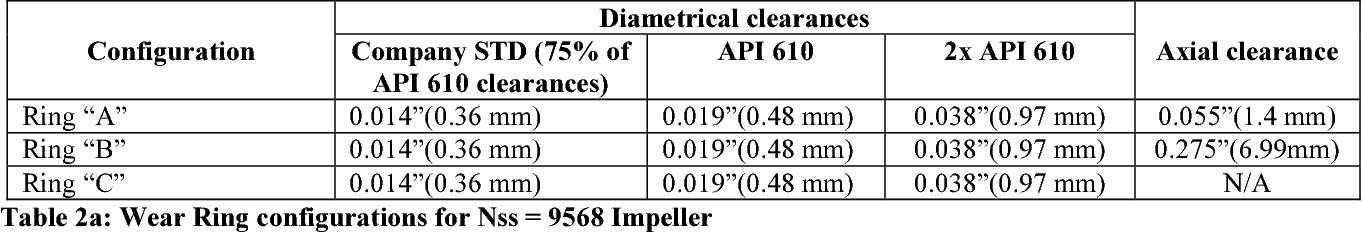Table 5 from The Influence of Impeller Wear Ring Geometry on