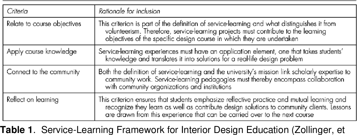 Pdf Service Learning As Strategy Of Aging And Environment Developing Generations Of Socially Responsible Interior Designers Semantic Scholar