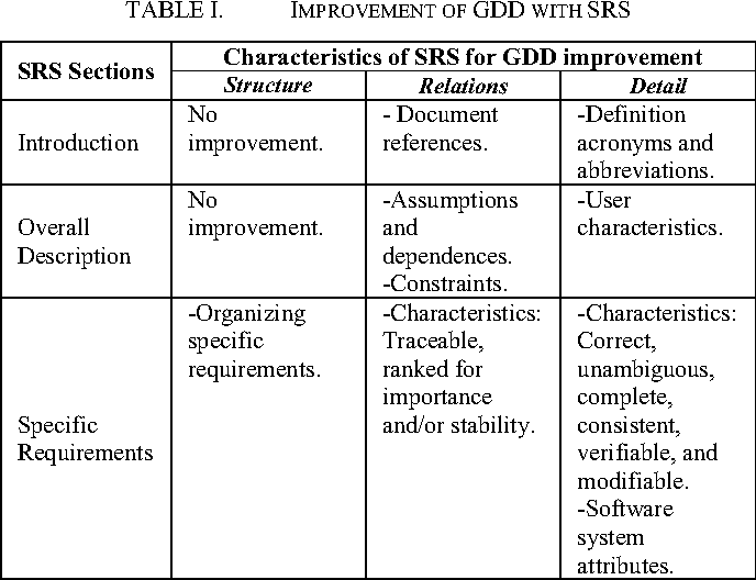 Table I From Proposal Of Game Design Document From Software Engineering Requirements Perspective Semantic Scholar