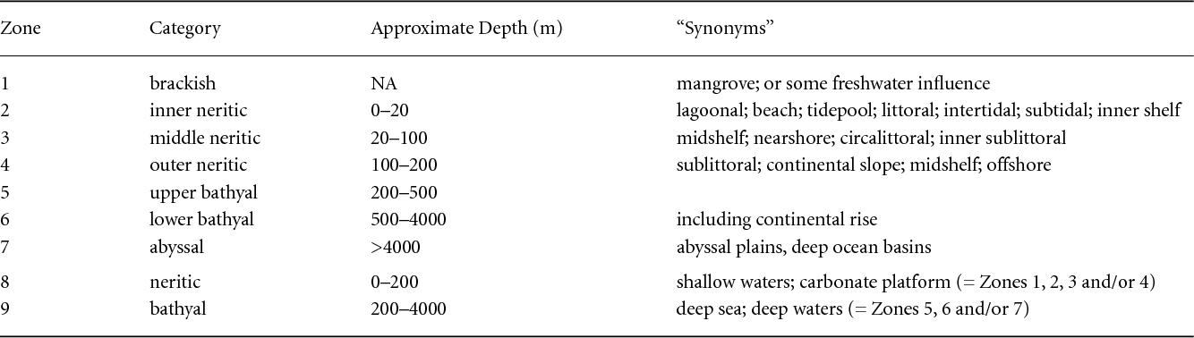 Table 1 From Does Versatility As Measured By Geographic Range Bathymetric Range And Morphological Variability Contribute To Taxon Longevity Semantic Scholar