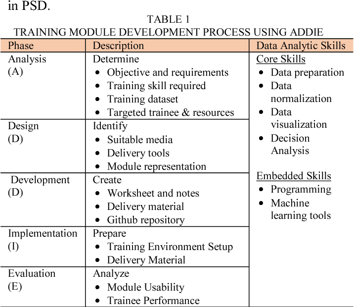 Design And Development Of A Training Module For Data Driven Product Service Design Semantic Scholar