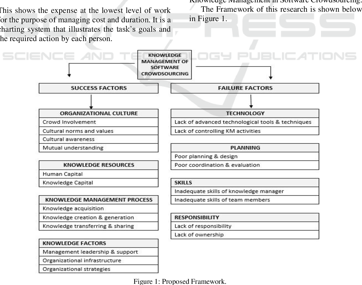 PDF] Categorical Classification of Factors Effecting Knowledge ...