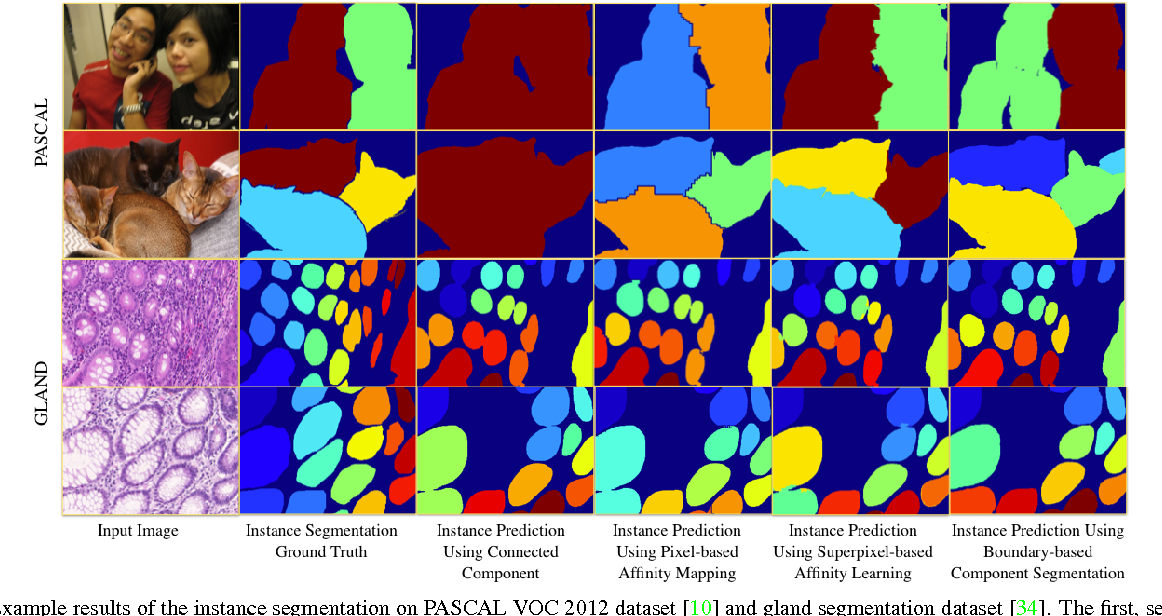 Figure 5 from Object Detection Free Instance Segmentation
