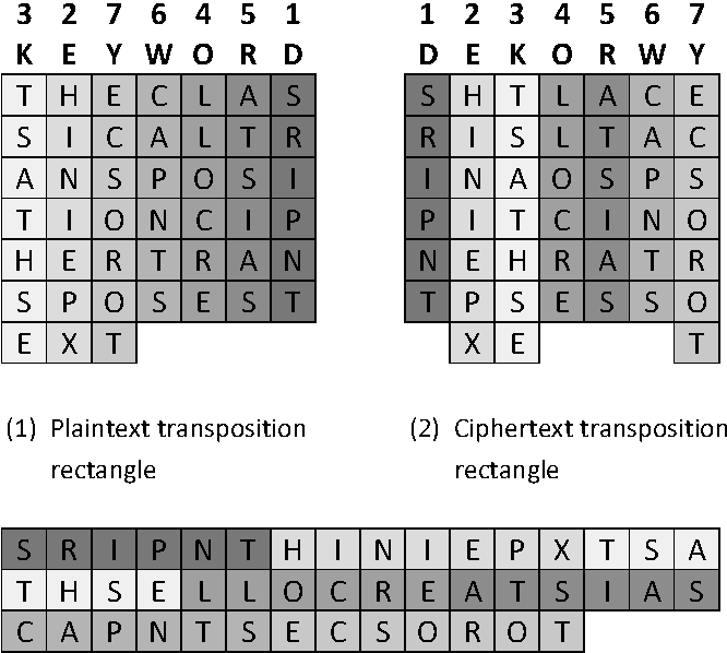 Cryptanalysis of columnar transposition cipher with long