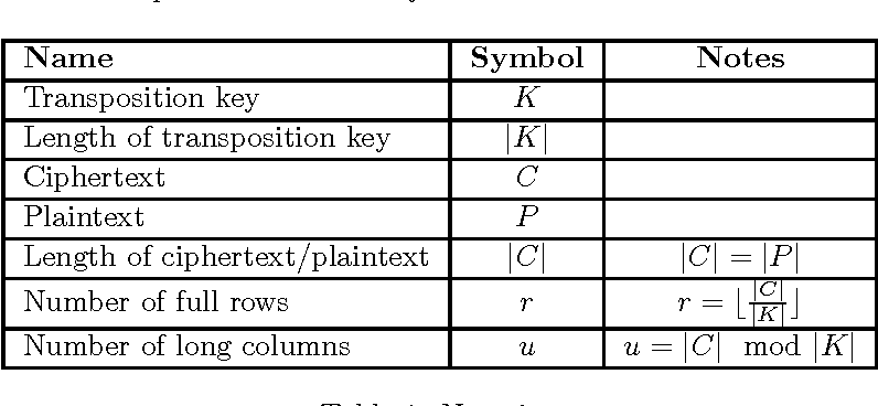 Table 1 from Cryptanalysis of columnar transposition cipher