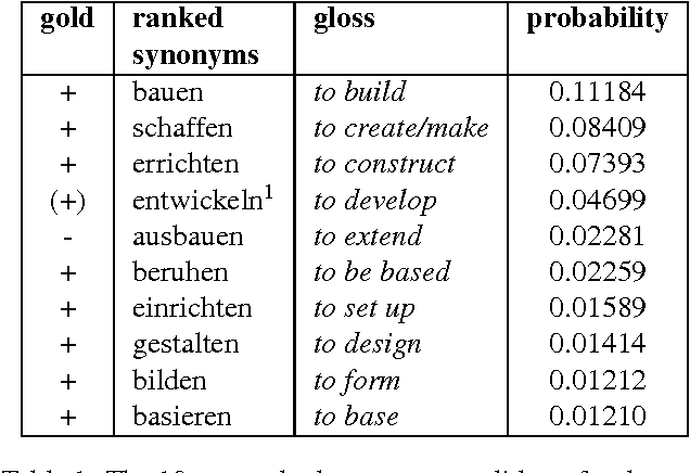 Table 1 from Automatic Extraction of Synonyms for German