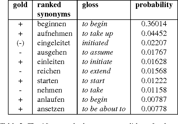 Table 2 from Automatic Extraction of Synonyms for German