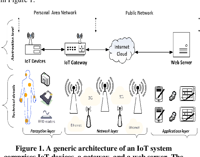 Figure 1 from Internet of Things (IoT) of Smart Home