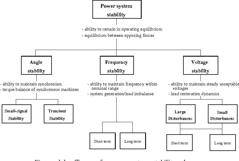 Transient Stability of Power Systems A Unified Approach to Assessment and Control