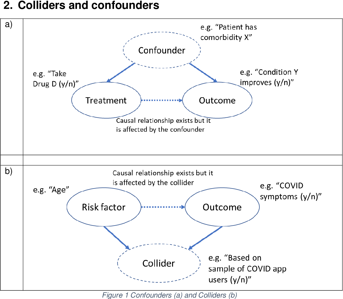 Figure 1 From A Note On Collider Bias Undermines Our Understanding Of Covid 19 Disease Risk And Severity And How Causal Bayesian Networks Both Expose And Resolve The Problem Semantic Scholar