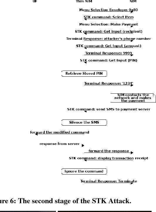 Figure 6 from UE SIM Menu Selection Envelope : 0 x 80 STK