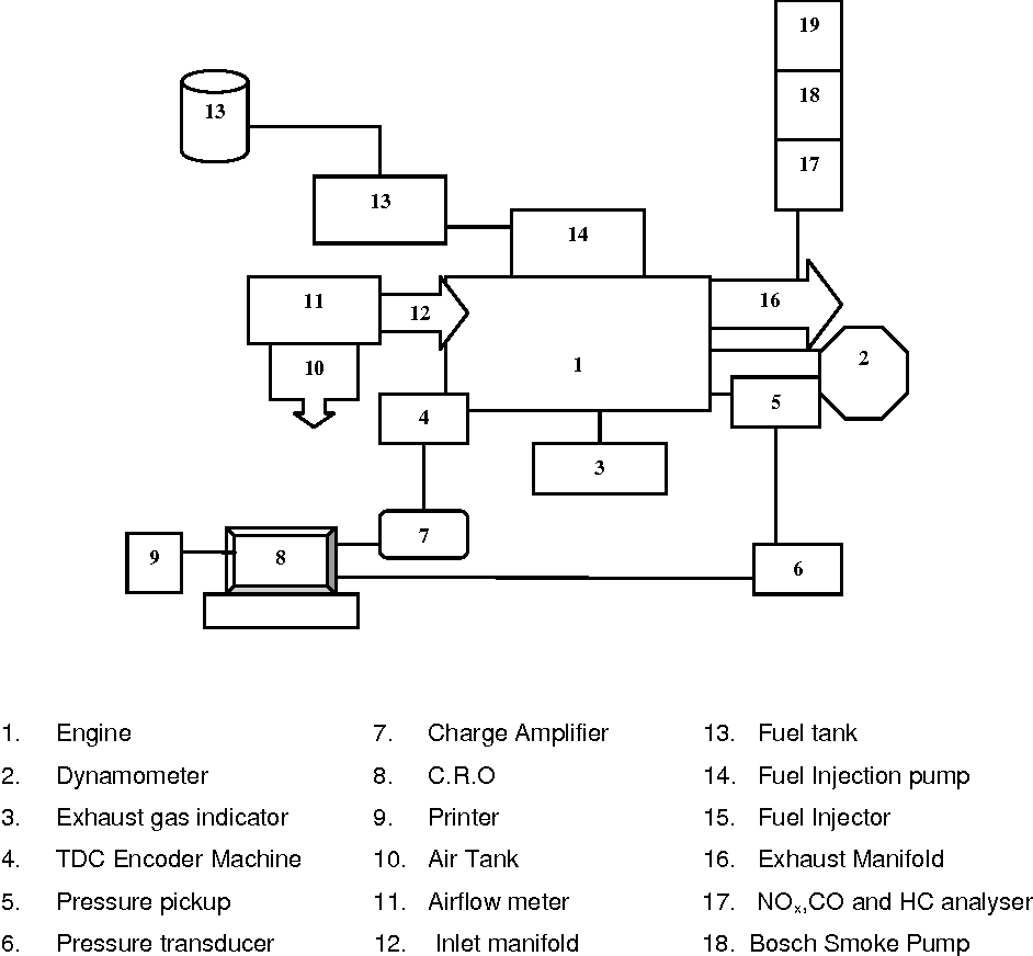Figure 2 from The use of tyre pyrolysis oil in diesel