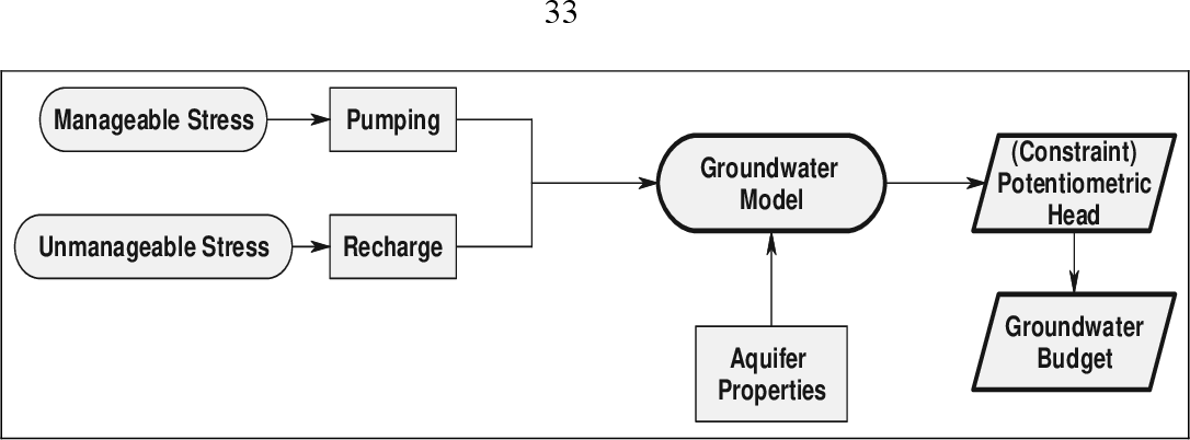 PDF] Optimal Management of Groundwater Pumping The Case of the ...