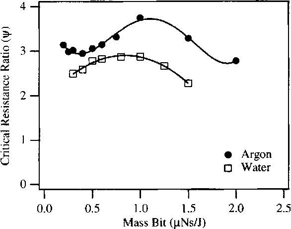 Figure 6 from Performance of gas fed pulsed plasma thrusters