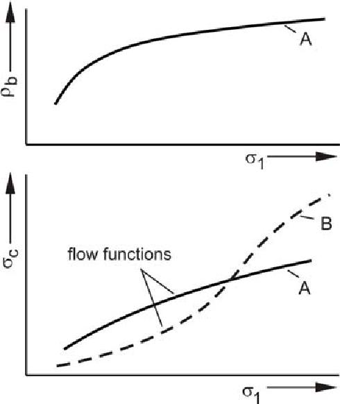 PDF] Flow Properties of Powders and Bulk Solids - Semantic