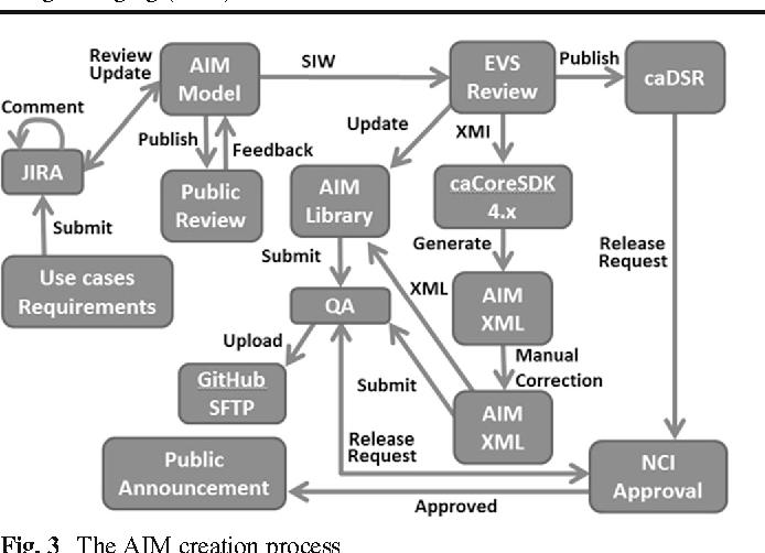 PDF] The National Cancer Informatics Program (NCIP) Annotation and ...