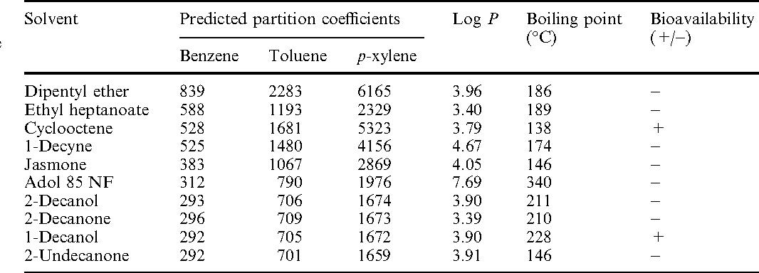 Table 1 from Benzene/toluene/p-xylene degradation  Part I