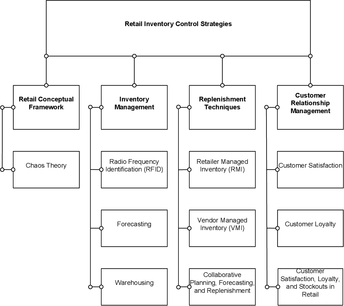 PDF] Retail Inventory Control Strategies - Semantic Scholar