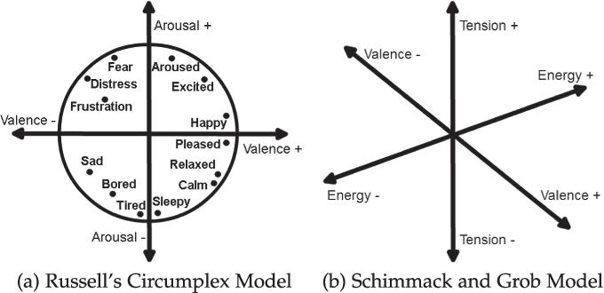 Figure 1 from Modelling Affect for Horror Soundscapes