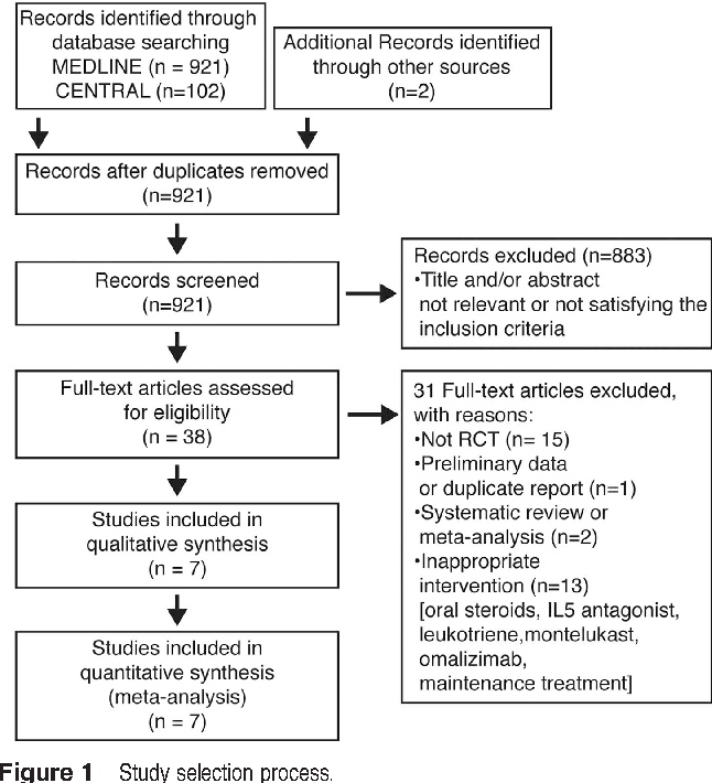 Topical Steroid Therapy For The Treatment Of Eosinophilic