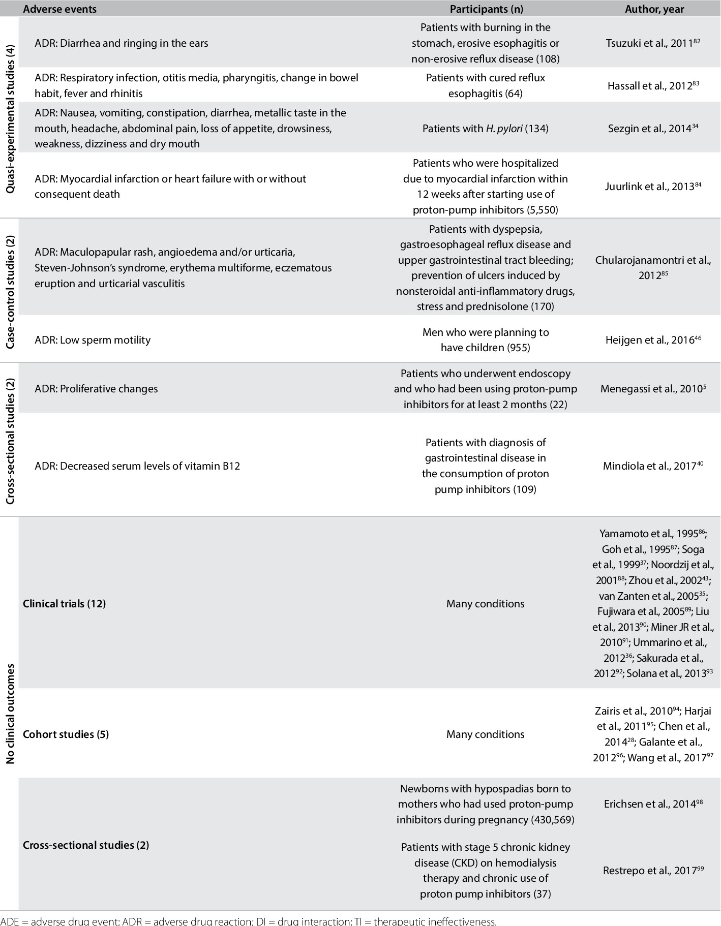 Table 2 from Safety assessment of omeprazole use: a review