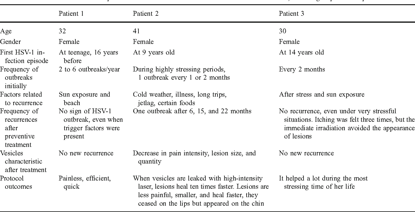 Table 1 From Prevention Of Recurrent Herpes Labialis Outbreaks Through Low Intensity Laser Therapy A Clinical Protocol With 3 Year Follow Up Semantic Scholar