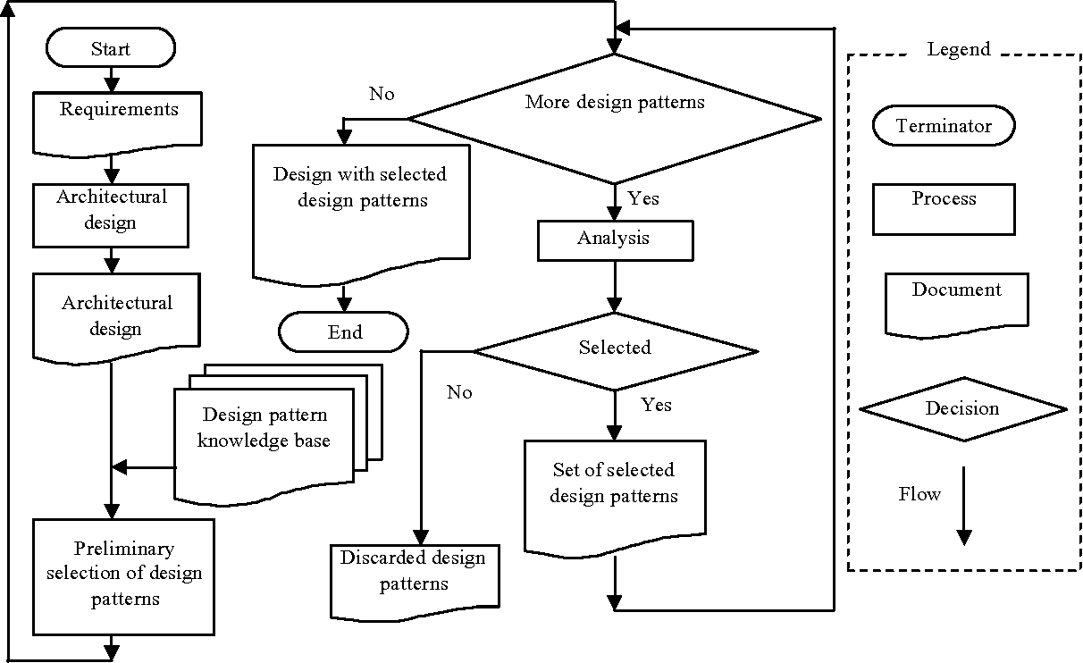 software architecture best practices