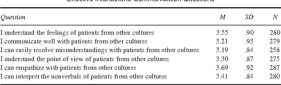 Intercultural communication between patients and health care