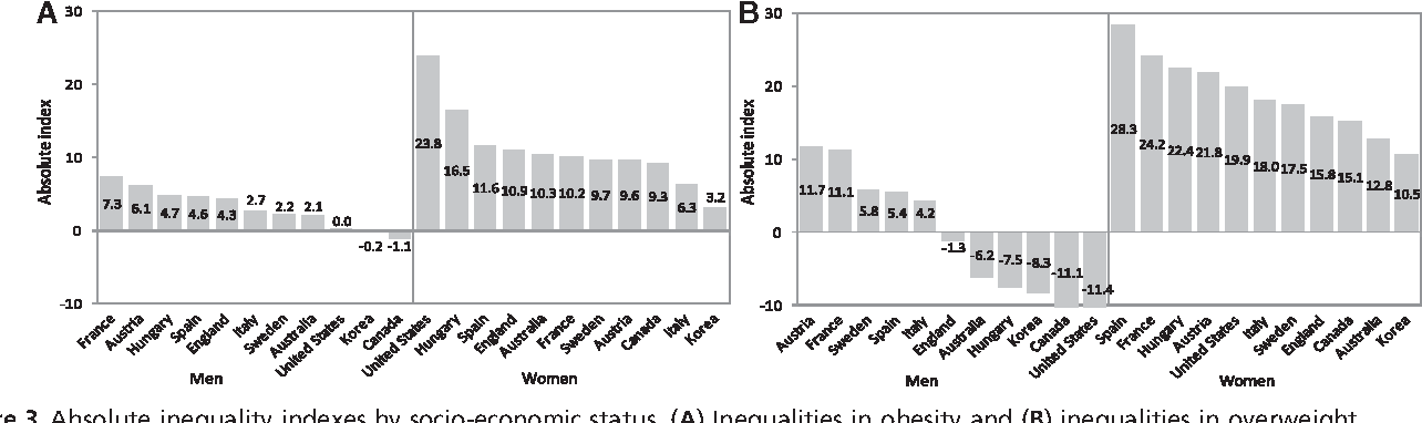 Pdf Social Inequalities In Obesity And Overweight In 11 Oecd Countries Semantic Scholar