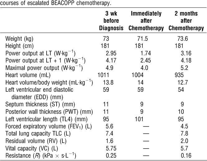 Table 1 from Hodgkin's Lymphoma in an elite endurance