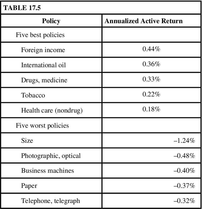 table 17.5