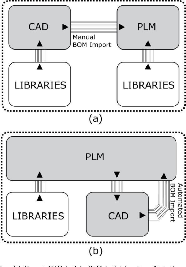 PDF] A Unified CAD-PLM Architecture for Improving