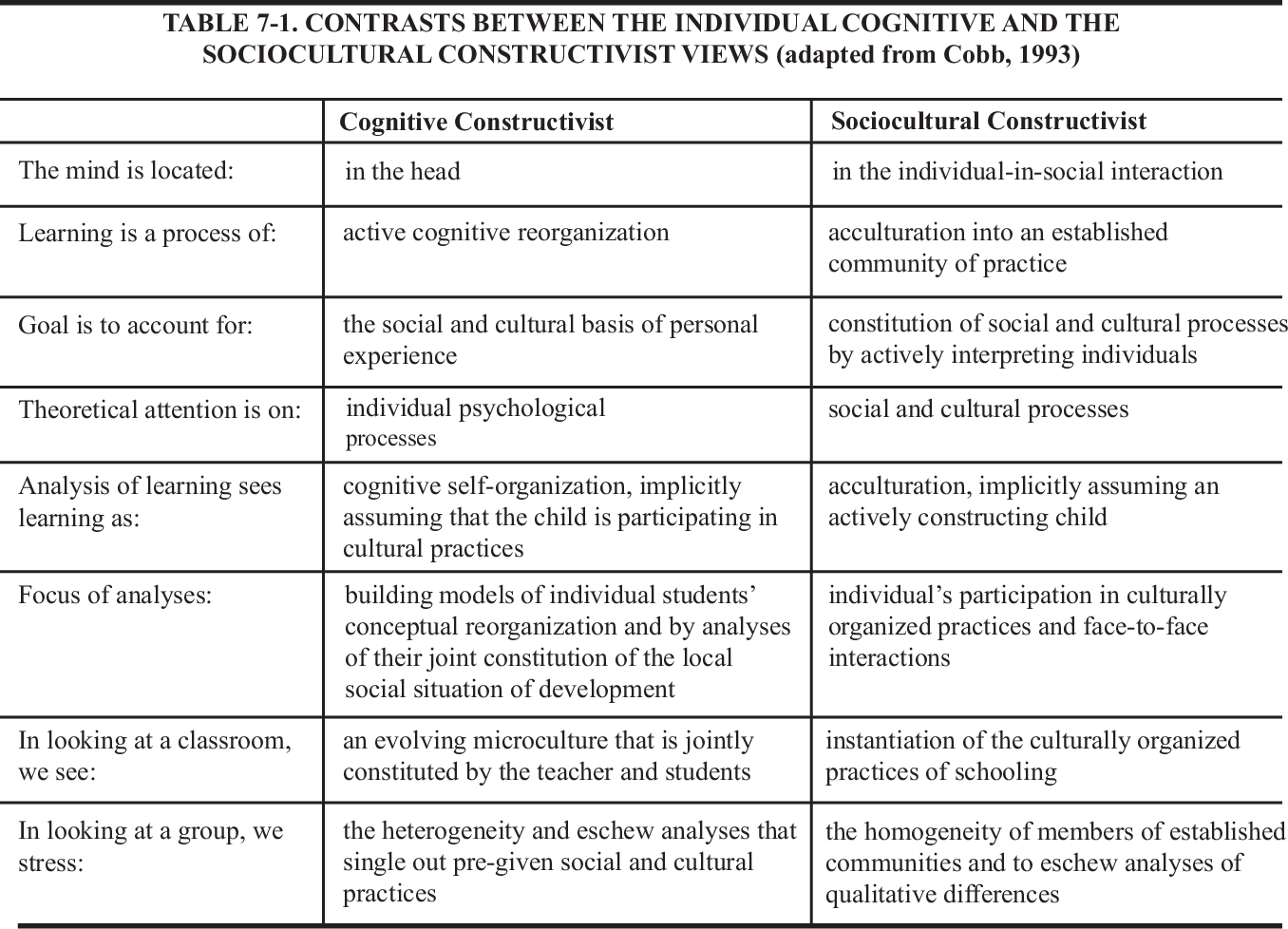 Pdf Constructivism Implications For The Design And Delivery Of Instruction Semantic Scholar