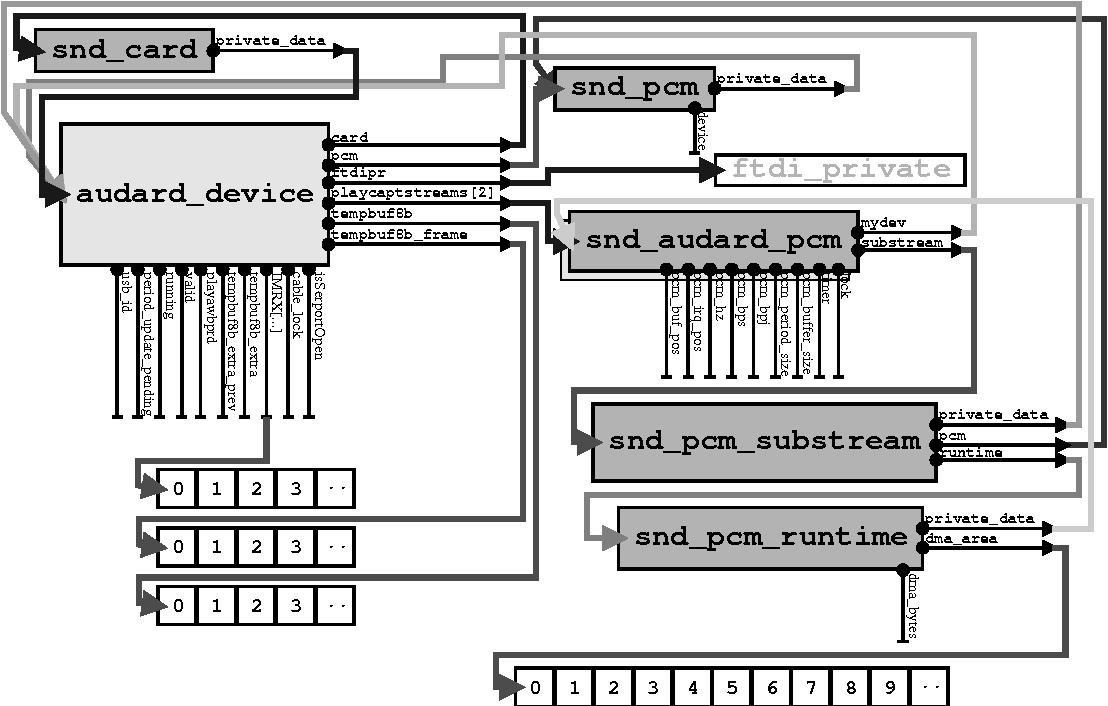 Figure 3 from Audio Arduino - an ALSA (Advanced Linux Sound