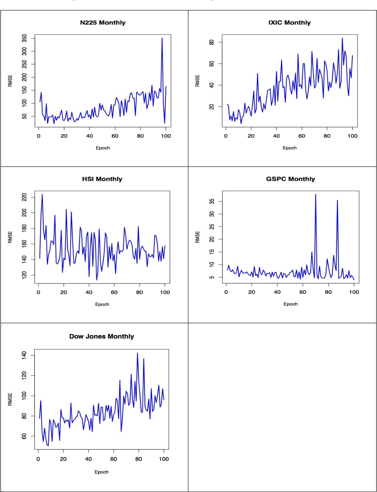 PDF] Forecasting Economics and Financial Time Series: ARIMA