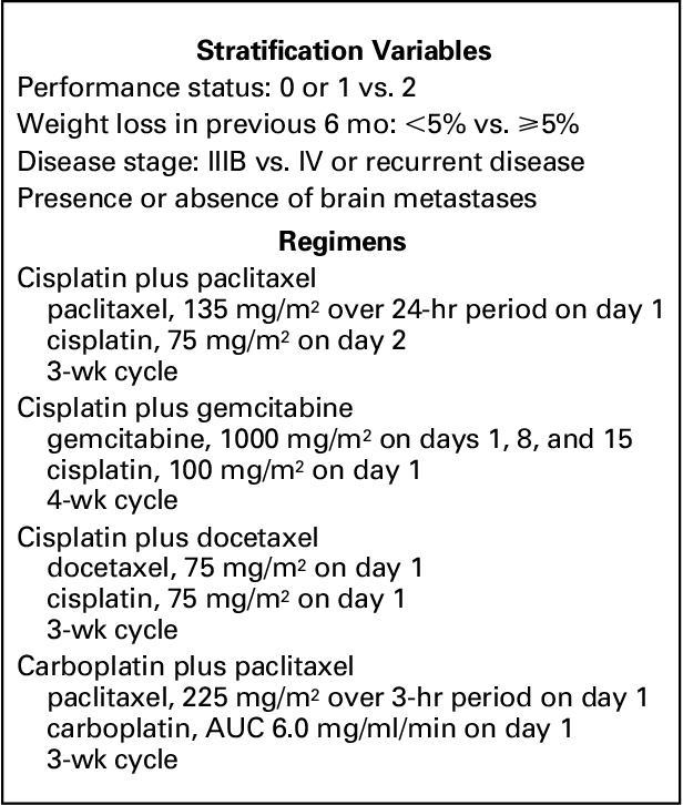 PDF] Comparison of Four Chemotherapy Regimens for Advanced