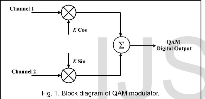 Figure 1 from Energy Efficient QAM Modulation/Demodulation Architecture  using Reversible Logic Gates | Semantic ScholarSemantic Scholar