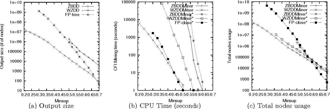 Figure 1 From Are Zero