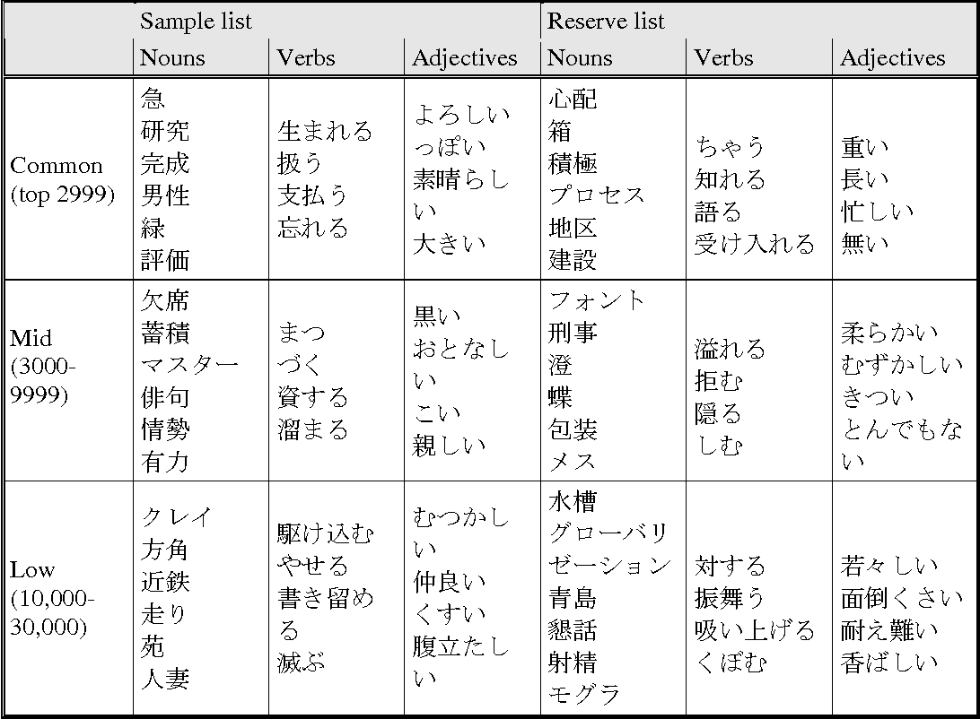 Table 2 from Japanese Word Sketches: Advantages and Problems