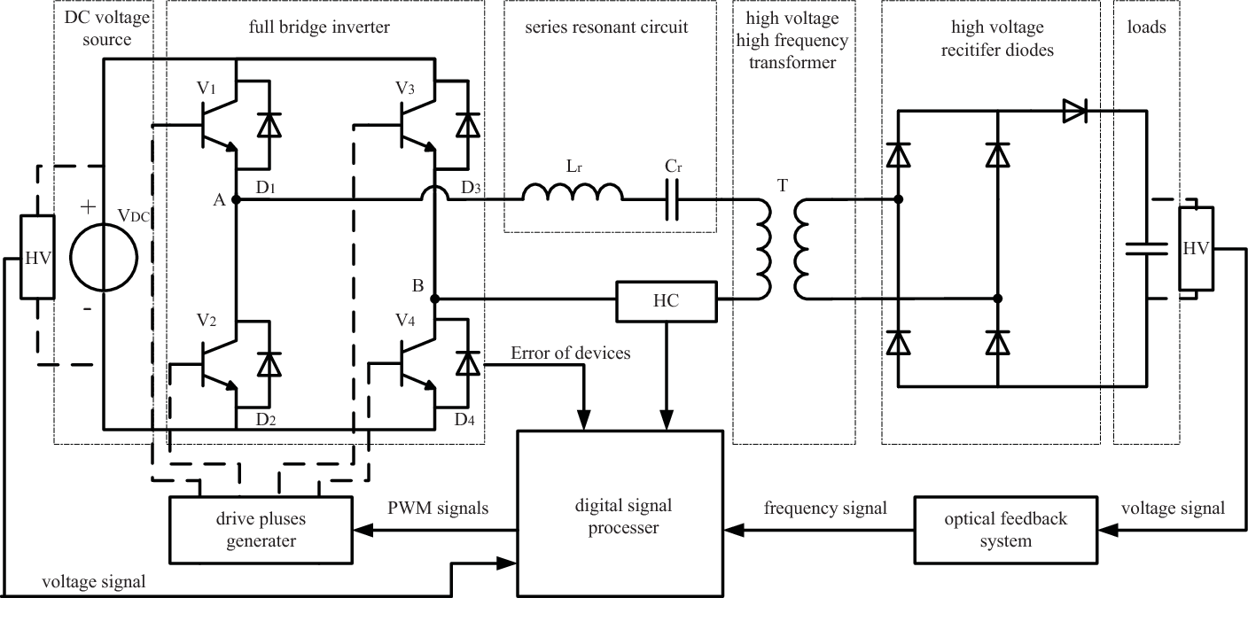 Figure 1 from High-Voltage High-Frequency Charging Power ... on