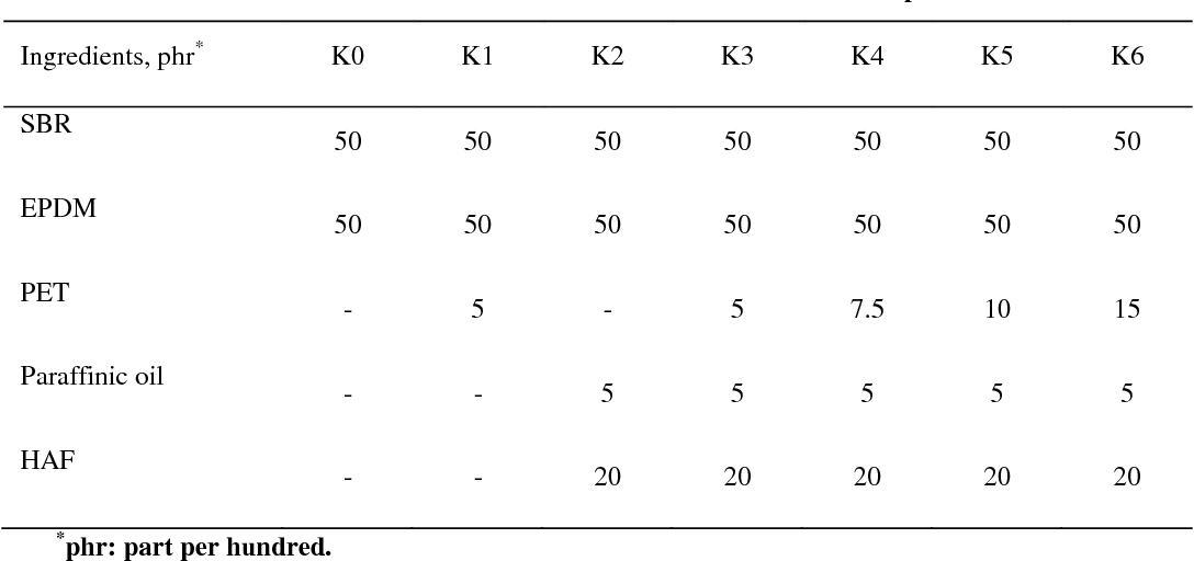 Table 1 from The Use of Glycolysis products of Poly