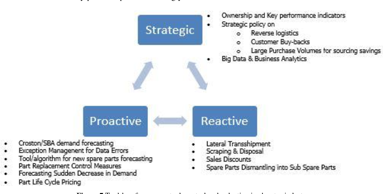 Figure 7 from Strategies for Managing Excess and Dead