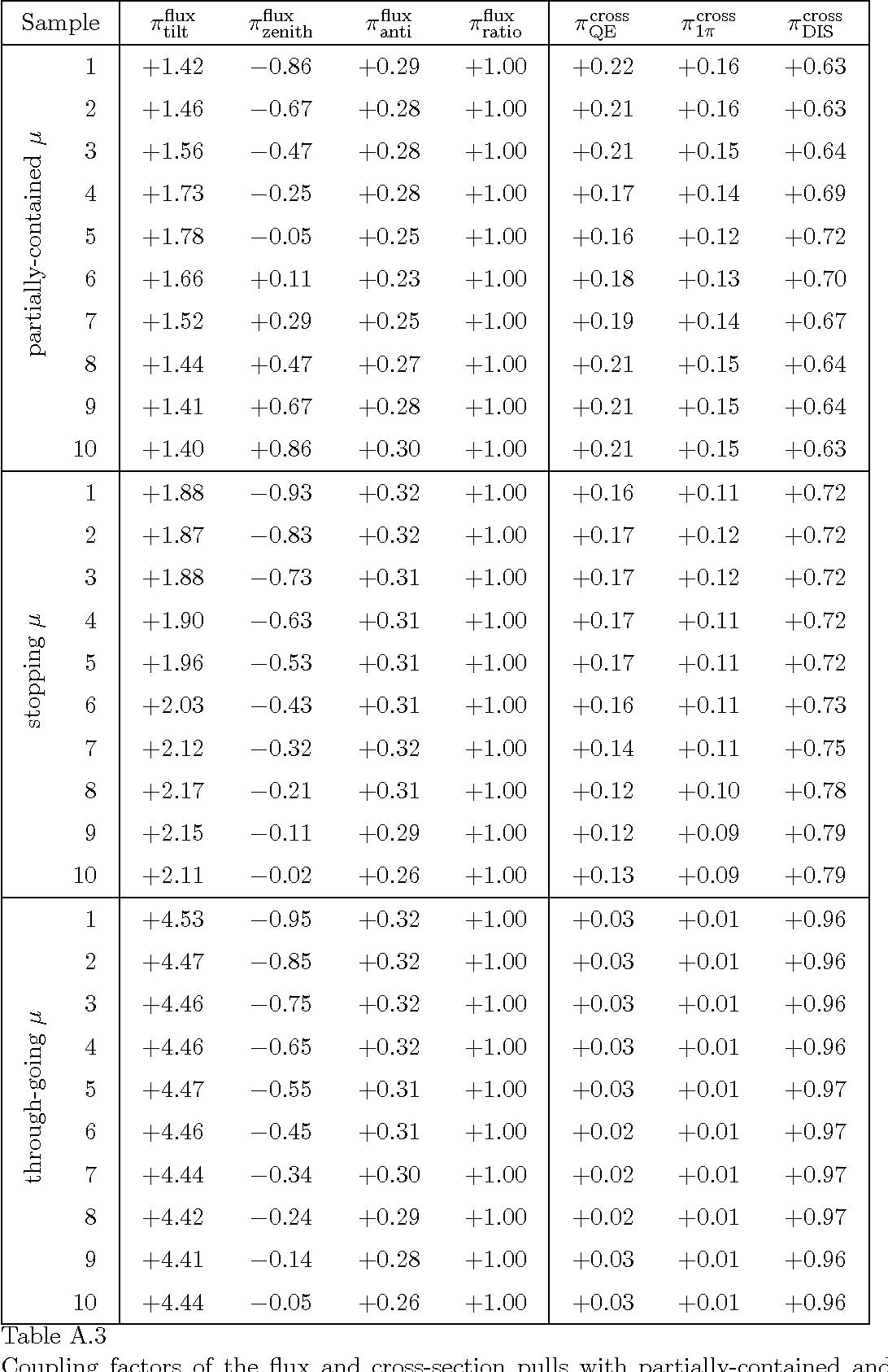 table A.3