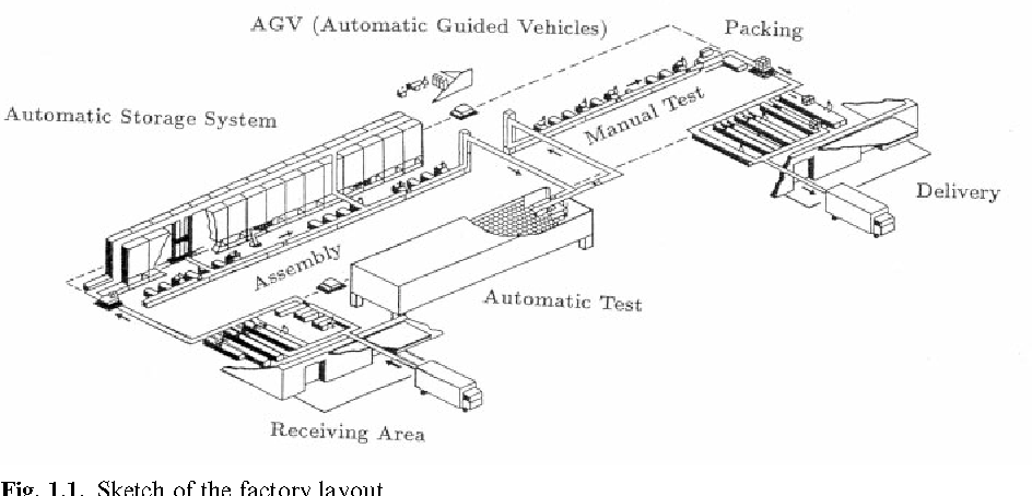 Figure 1 1 from Order picking in an automatic warehouse