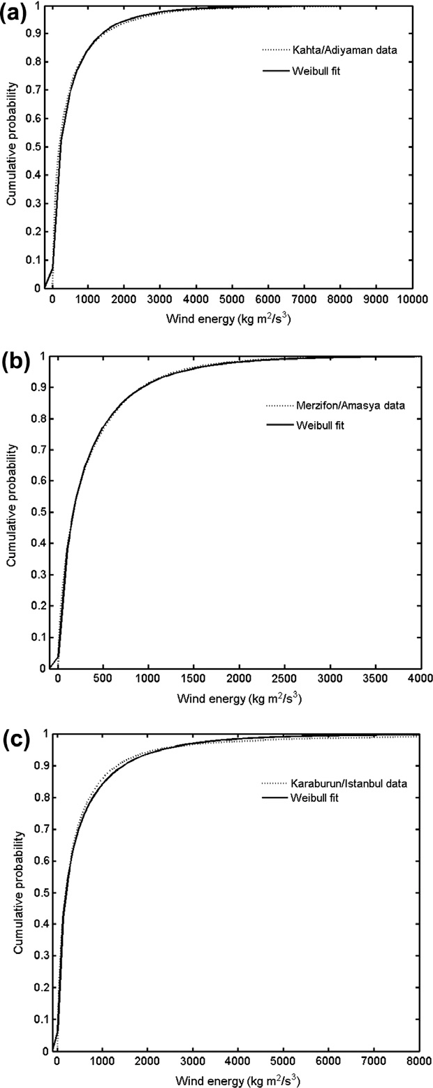 Theoretical derivation of wind power probability